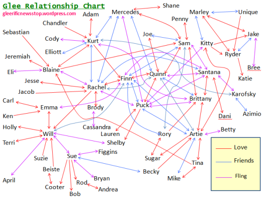 Glee relationship chart jan 5-14